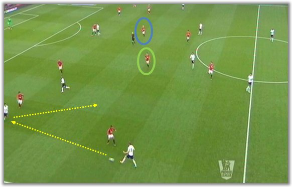 How To Exploit Space In the Center Midfield Area