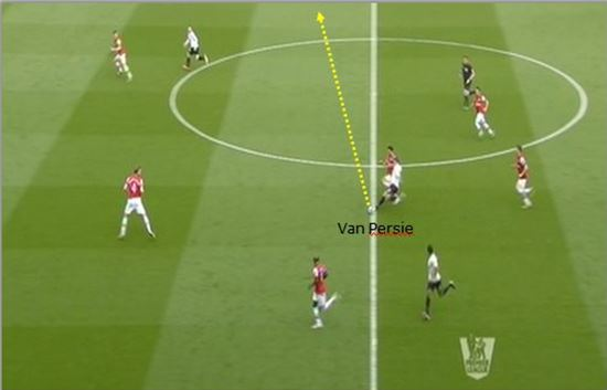 How Arsenal Expose Defensive Problems of Manchester United